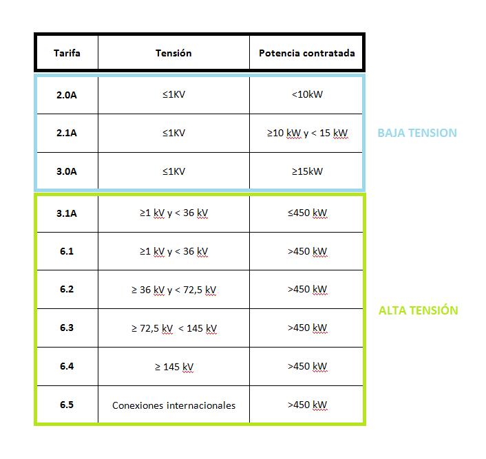 Tipos De Tarifas El Ctricas Blog Dt Energy Eficiencia